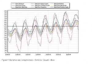 STD-Courbes-temperature